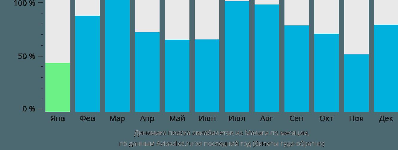 Динамика поиска авиабилетов из Малаги по месяцам