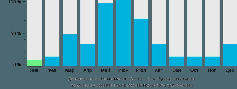Динамика поиска авиабилетов из Малаги в Сочи по месяцам