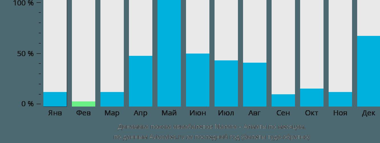 Динамика поиска авиабилетов из Малаги в Алматы по месяцам