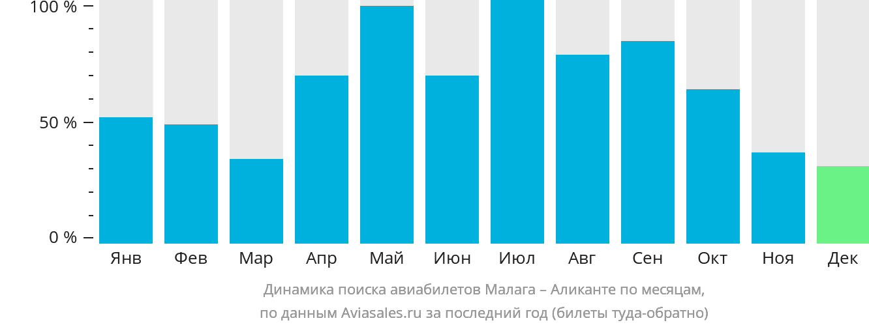 Динамика поиска авиабилетов из Малаги в Аликанте по месяцам