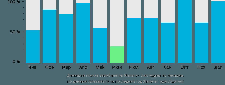 Динамика поиска авиабилетов из Малаги в Амстердам по месяцам