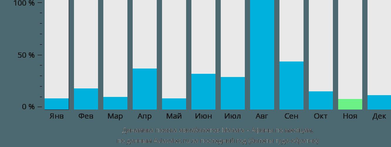 Динамика поиска авиабилетов из Малаги в Афины по месяцам