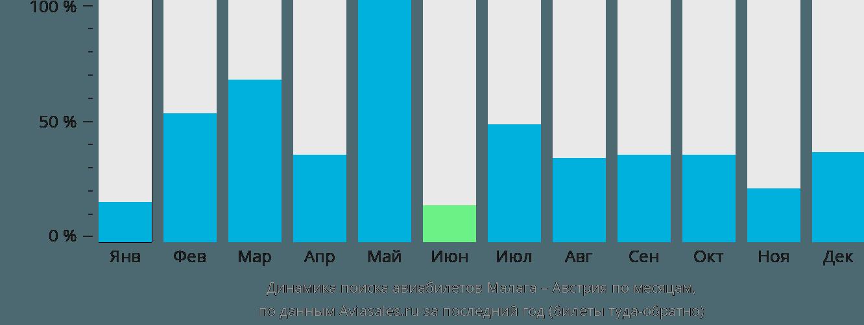 Динамика поиска авиабилетов из Малаги в Австрию по месяцам