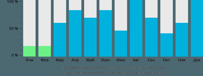 Динамика поиска авиабилетов из Малаги в Анталью по месяцам