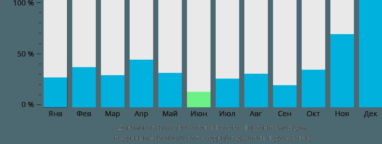 Динамика поиска авиабилетов из Малаги в Берлин по месяцам