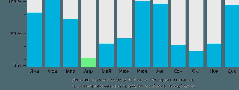 Динамика поиска авиабилетов из Малаги в Болгарию по месяцам