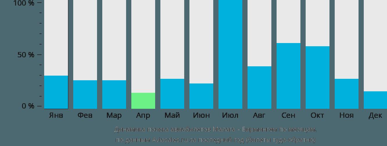 Динамика поиска авиабилетов из Малаги в Бирмингем по месяцам