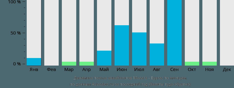 Динамика поиска авиабилетов из Малаги в Бургас по месяцам