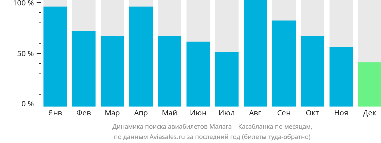 Динамика поиска авиабилетов из Малаги в Касабланку по месяцам