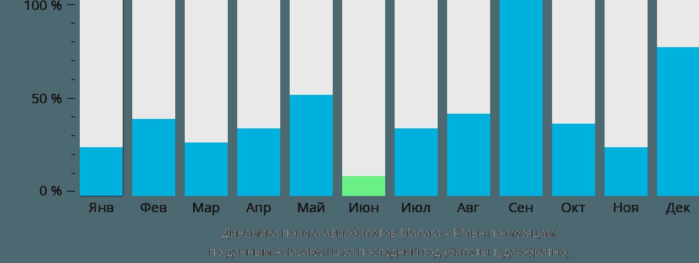 Динамика поиска авиабилетов из Малаги в Кёльн по месяцам
