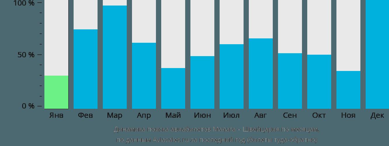 Динамика поиска авиабилетов из Малаги в Швейцарию по месяцам