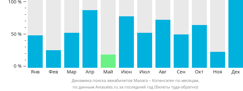 Динамика поиска авиабилетов из Малаги в Копенгаген по месяцам
