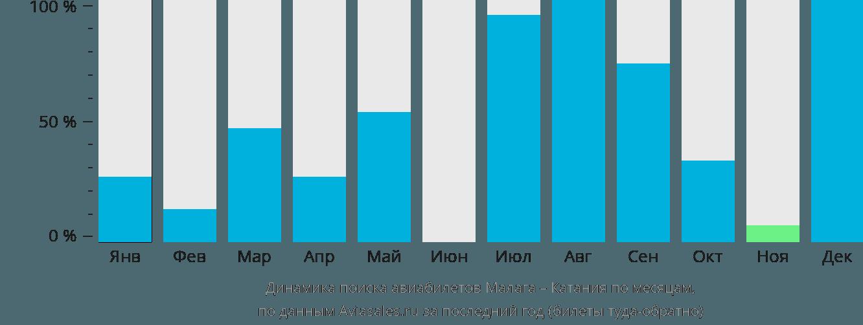 Динамика поиска авиабилетов из Малаги в Катанию по месяцам