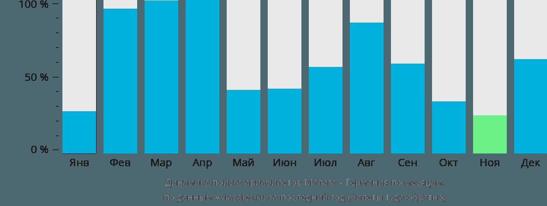 Динамика поиска авиабилетов из Малаги в Германию по месяцам