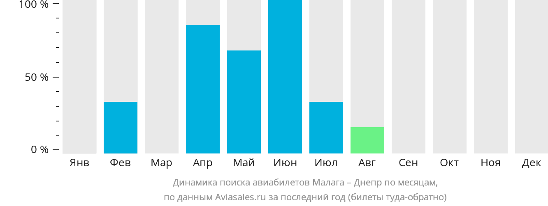 Динамика поиска авиабилетов из Малаги в Днепр по месяцам