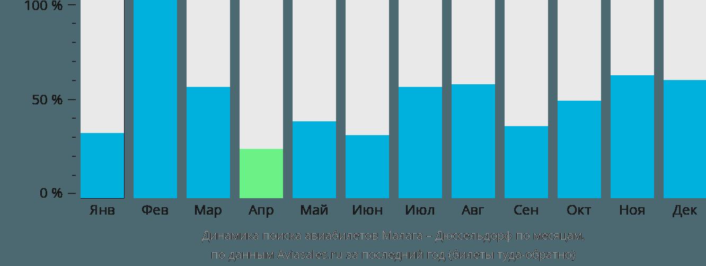 Динамика поиска авиабилетов из Малаги в Дюссельдорф по месяцам