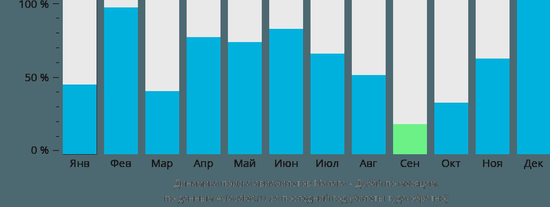 Динамика поиска авиабилетов из Малаги в Дубай по месяцам