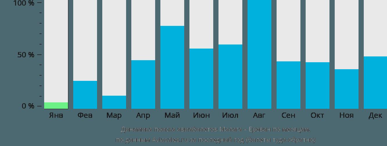 Динамика поиска авиабилетов из Малаги в Ереван по месяцам