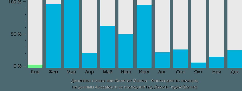 Динамика поиска авиабилетов из Малаги в Финляндию по месяцам