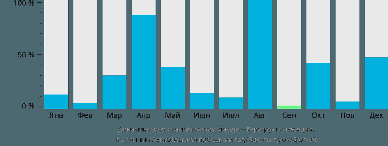 Динамика поиска авиабилетов из Малаги в Карлсруэ по месяцам