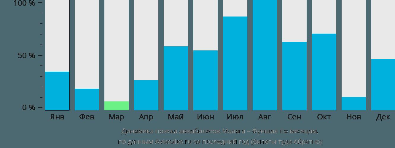 Динамика поиска авиабилетов из Малаги в Фуншал по месяцам