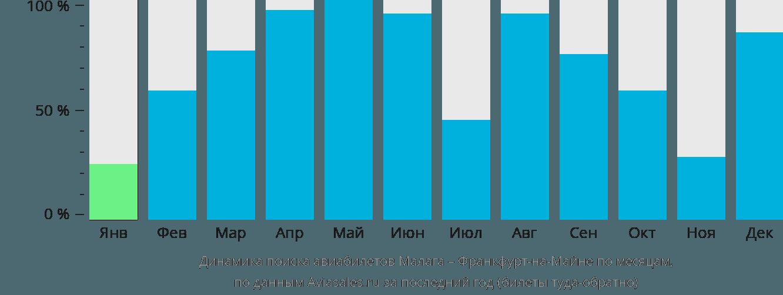 Динамика поиска авиабилетов из Малаги во Франкфурт-на-Майне по месяцам