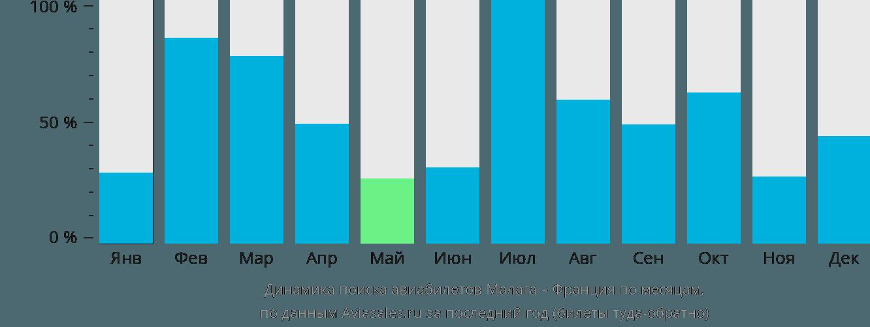 Динамика поиска авиабилетов из Малаги во Францию по месяцам