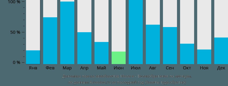 Динамика поиска авиабилетов из Малаги в Великобританию по месяцам