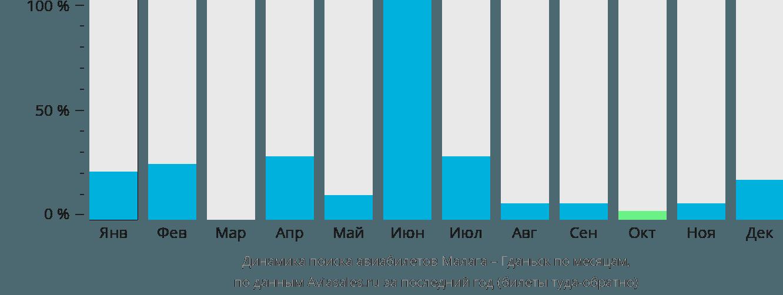 Динамика поиска авиабилетов из Малаги в Гданьск по месяцам