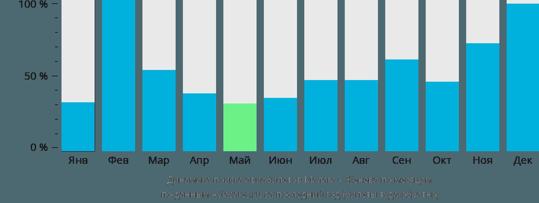 Динамика поиска авиабилетов из Малаги в Женеву по месяцам