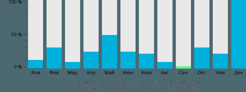 Динамика поиска авиабилетов из Малаги в Ганновер по месяцам