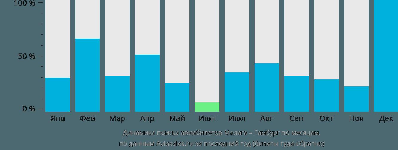 Динамика поиска авиабилетов из Малаги в Гамбург по месяцам