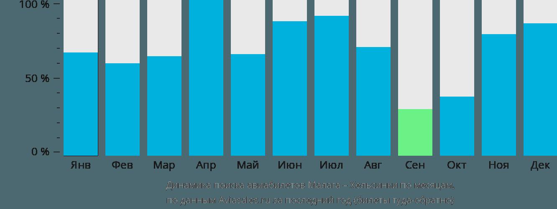 Динамика поиска авиабилетов из Малаги в Хельсинки по месяцам