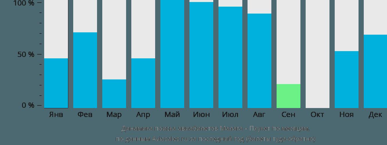 Динамика поиска авиабилетов из Малаги на Пхукет по месяцам