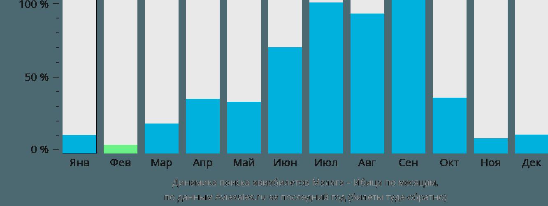 Динамика поиска авиабилетов из Малаги на Ибицу по месяцам