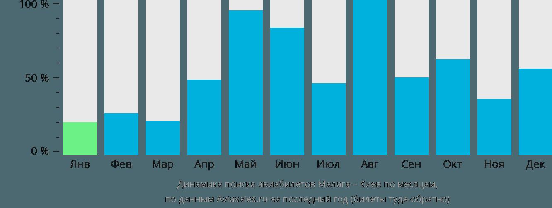 Динамика поиска авиабилетов из Малаги в Киев по месяцам