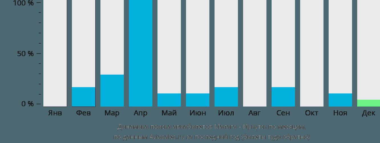 Динамика поиска авиабилетов из Малаги в Иркутск по месяцам