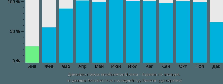 Динамика поиска авиабилетов из Малаги в Израиль по месяцам