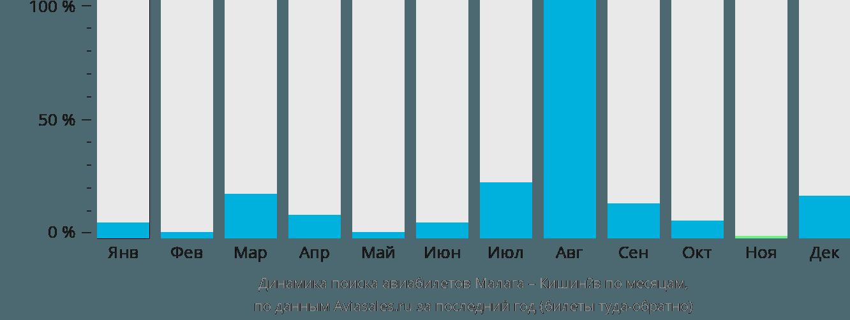 Динамика поиска авиабилетов из Малаги в Кишинёв по месяцам