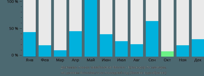 Динамика поиска авиабилетов из Малаги в Краснодар по месяцам