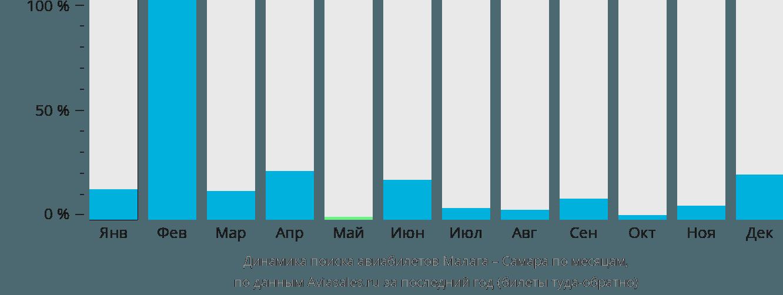 Динамика поиска авиабилетов из Малаги в Самару по месяцам