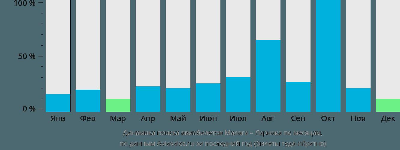 Динамика поиска авиабилетов из Малаги в Ларнаку по месяцам