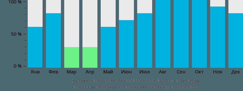 Динамика поиска авиабилетов из Малаги в Ла-Корунью по месяцам