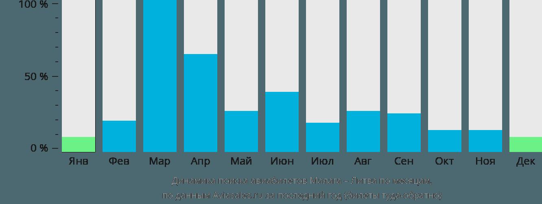 Динамика поиска авиабилетов из Малаги в Литву по месяцам