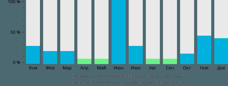 Динамика поиска авиабилетов из Малаги в Мале по месяцам