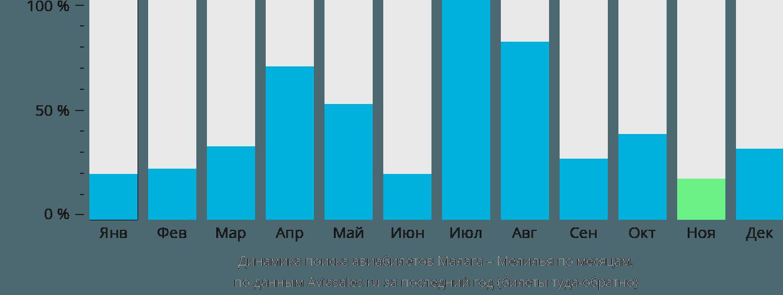 Динамика поиска авиабилетов из Малаги в Мелилью по месяцам