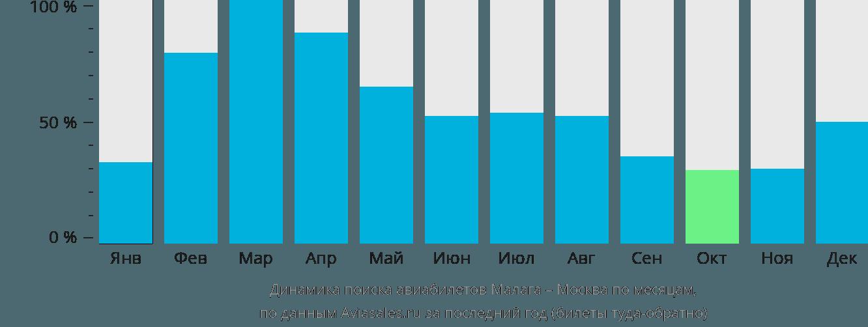Динамика поиска авиабилетов из Малаги в Москву по месяцам