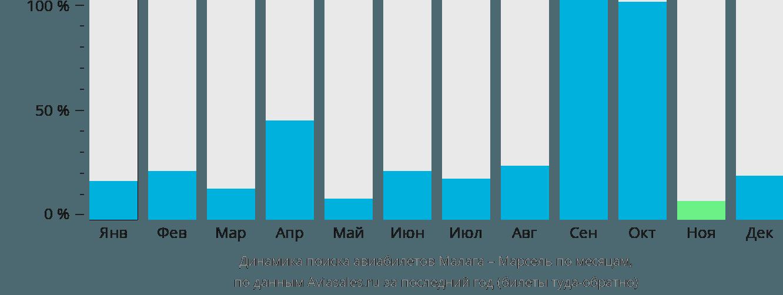 Динамика поиска авиабилетов из Малаги в Марсель по месяцам