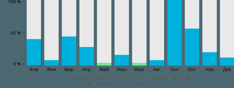 Динамика поиска авиабилетов из Малаги в Маврикий по месяцам