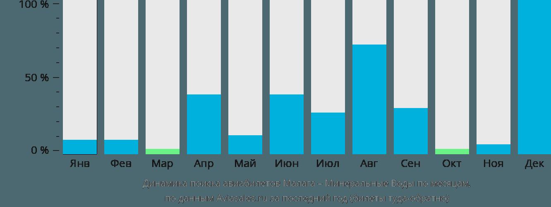 Динамика поиска авиабилетов из Малаги в Минеральные воды по месяцам
